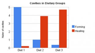 grains cause cavities and bone loss